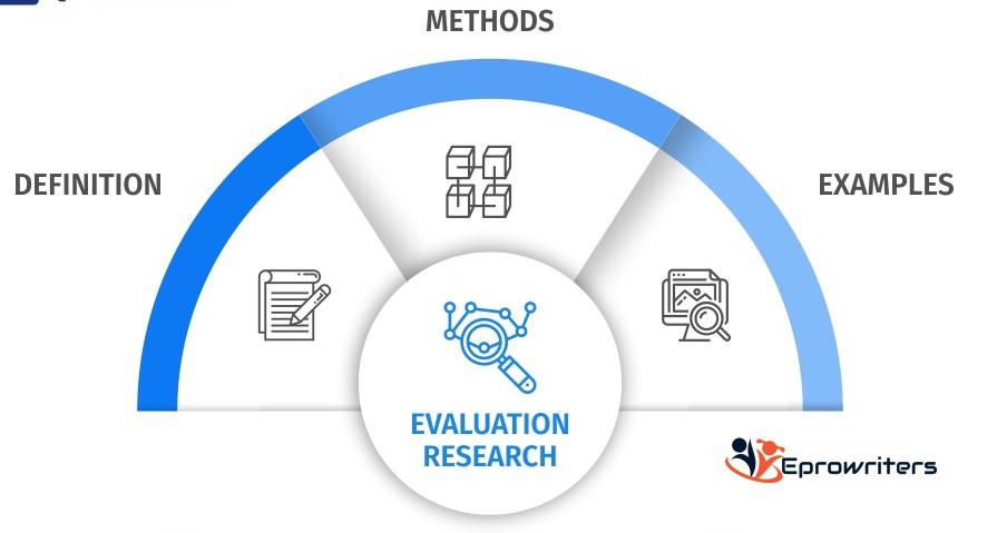 Social Work Research: Program Evaluation.